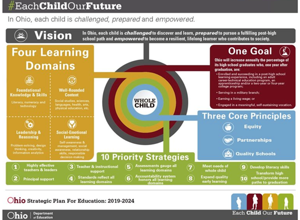 Learn More About Ohio's Strategic Plan